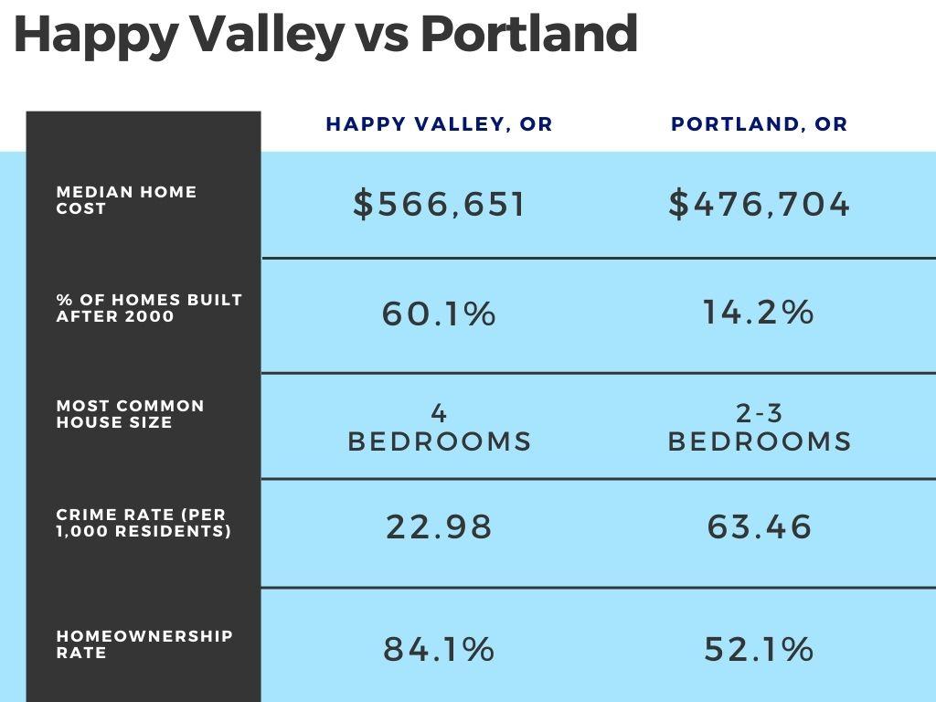 Happy Valley vs Portland Oregon cost of living statistics 2021