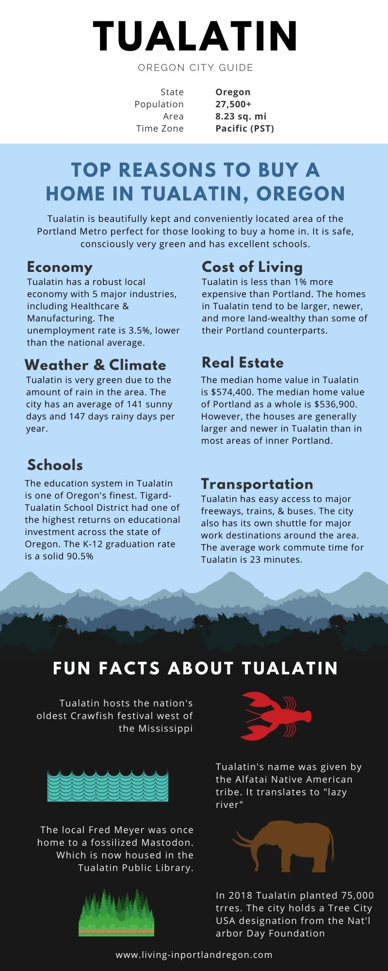 Tualatin OR infographic updated