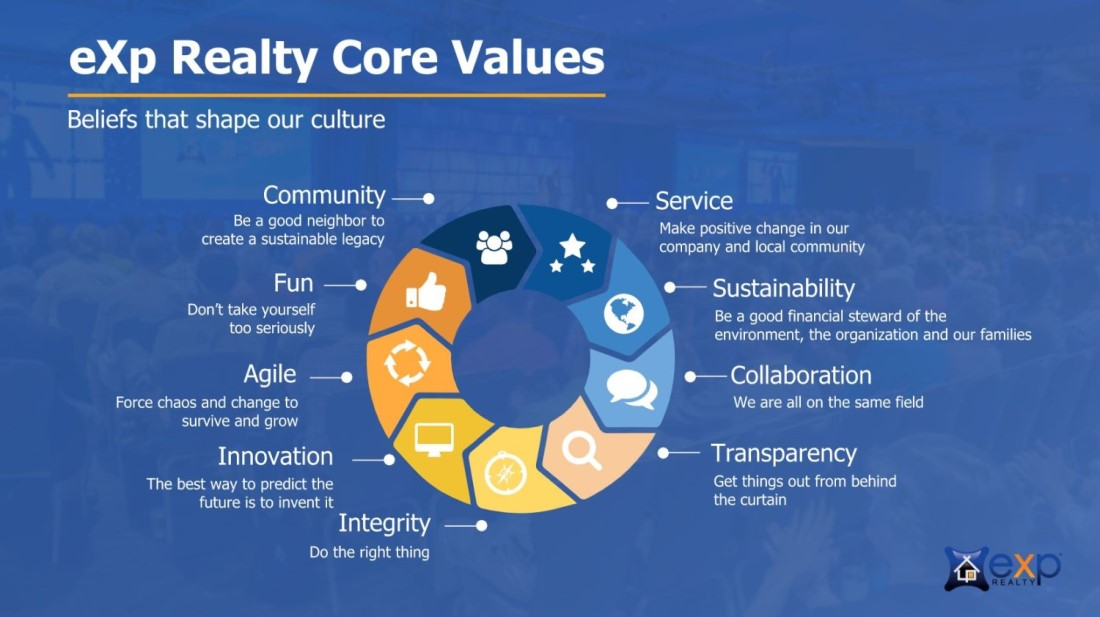 eXp Realty core values, eXp Realty explained in 7 minutes, Jesse Dau of Real Agent Now